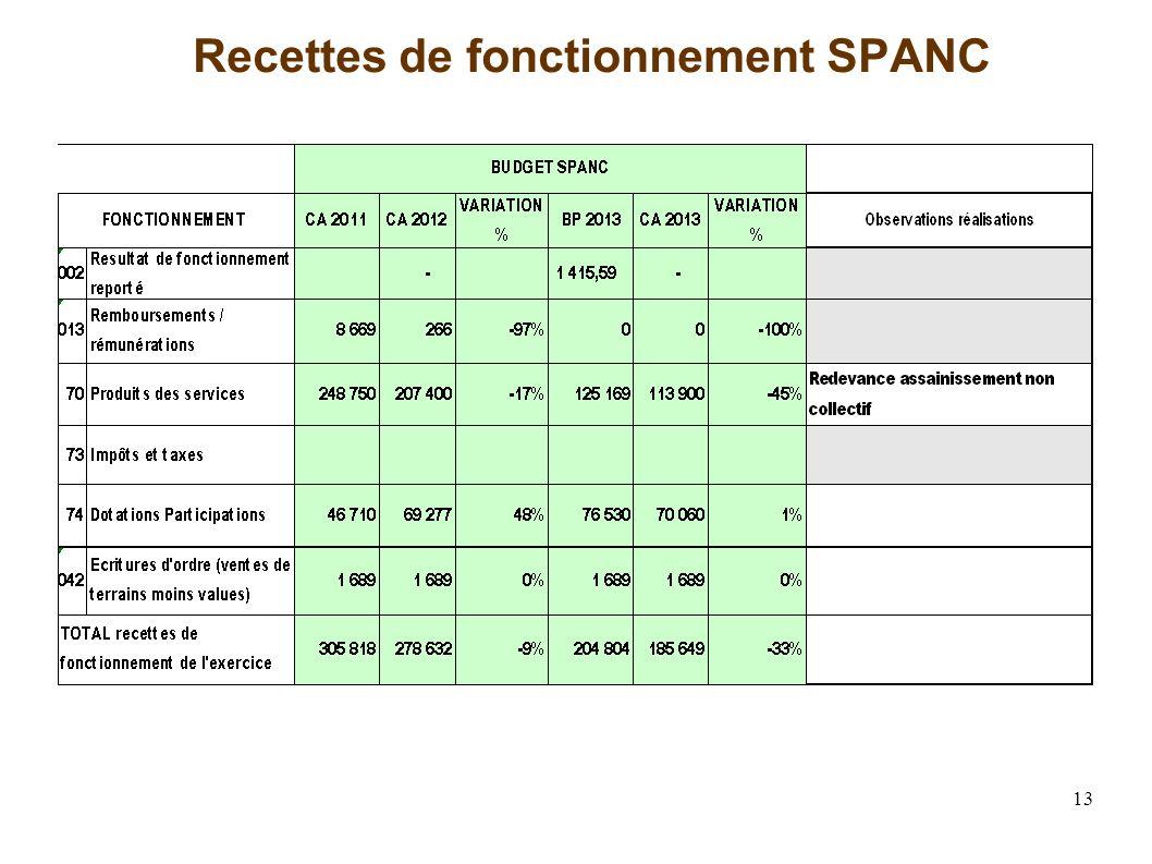 13 Recettes de fonctionnement SPANC
