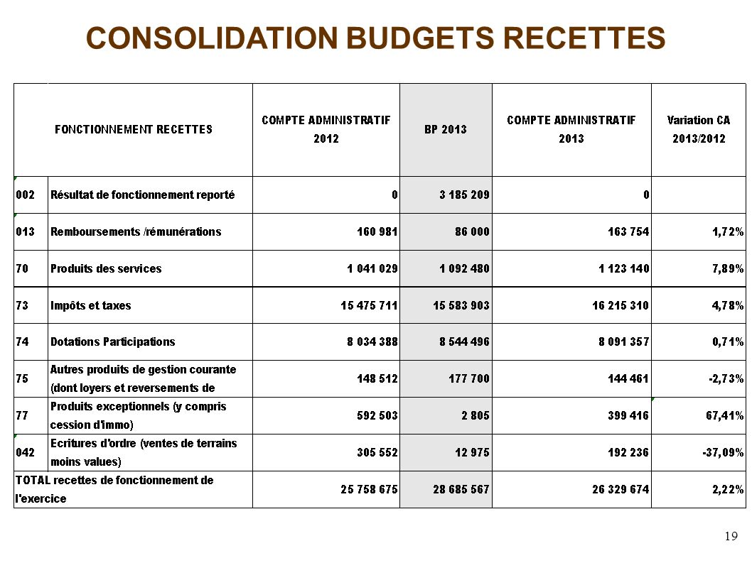 19 CONSOLIDATION BUDGETS RECETTES