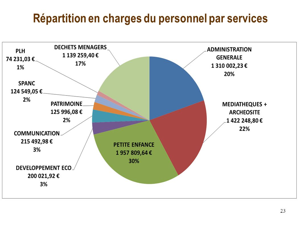 23 Répartition en charges du personnel par services
