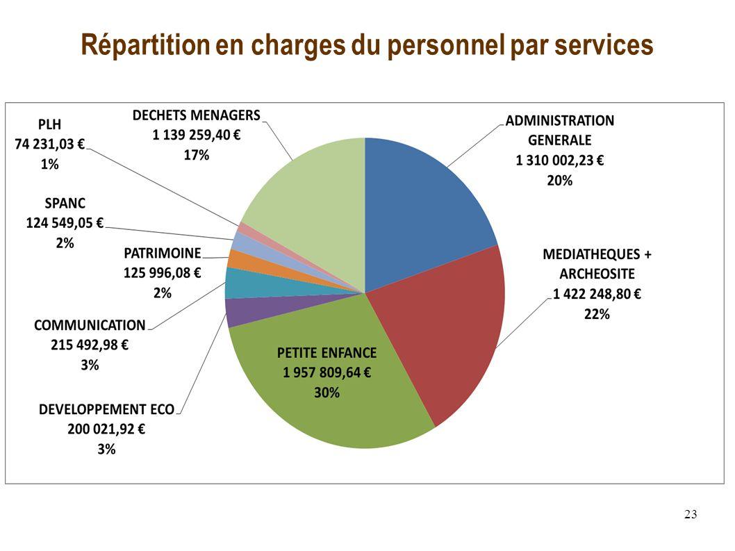 23 Répartition en charges du personnel par services