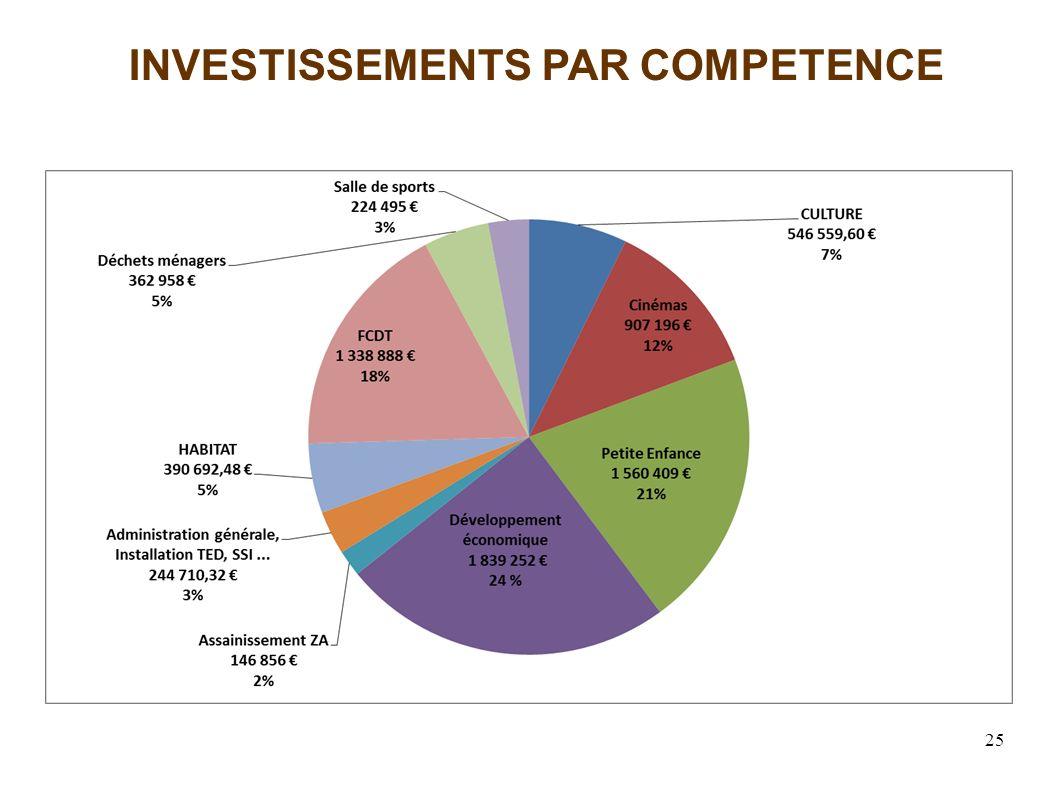 25 INVESTISSEMENTS PAR COMPETENCE