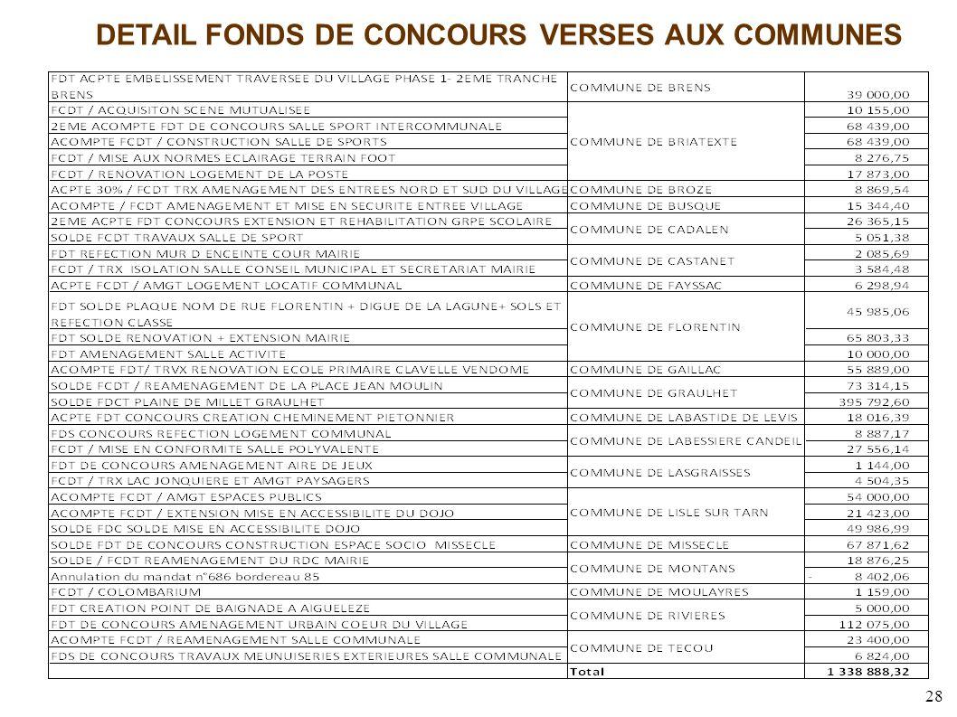 28 DETAIL FONDS DE CONCOURS VERSES AUX COMMUNES
