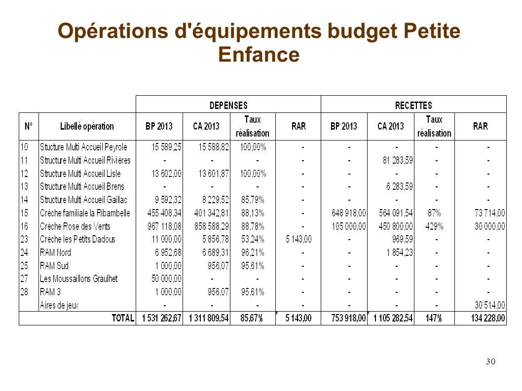 30 Opérations d équipements budget Petite Enfance