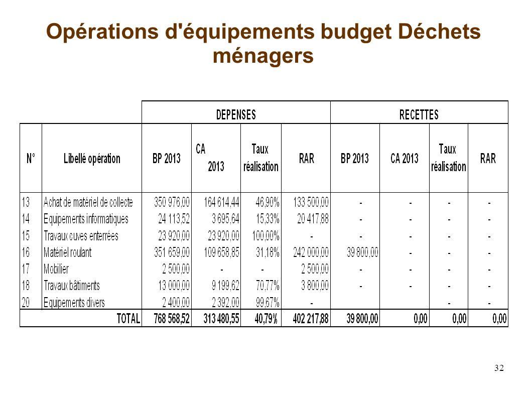 32 Opérations d équipements budget Déchets ménagers