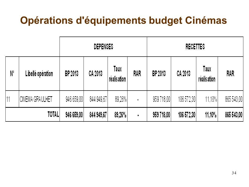 34 Opérations d équipements budget Cinémas