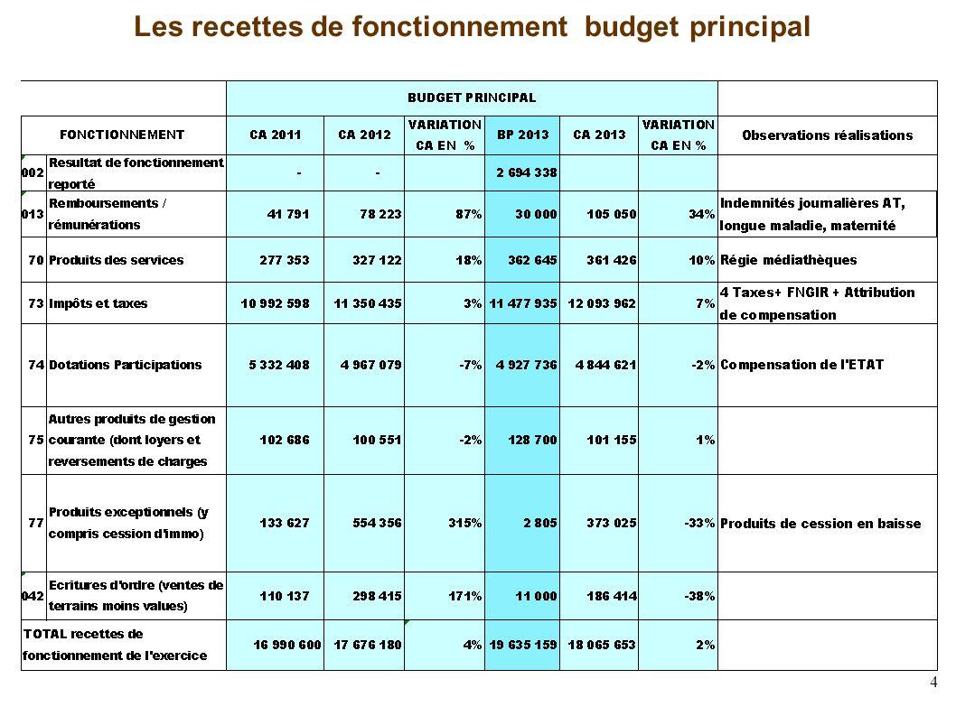 4 Les recettes de fonctionnement budget principal
