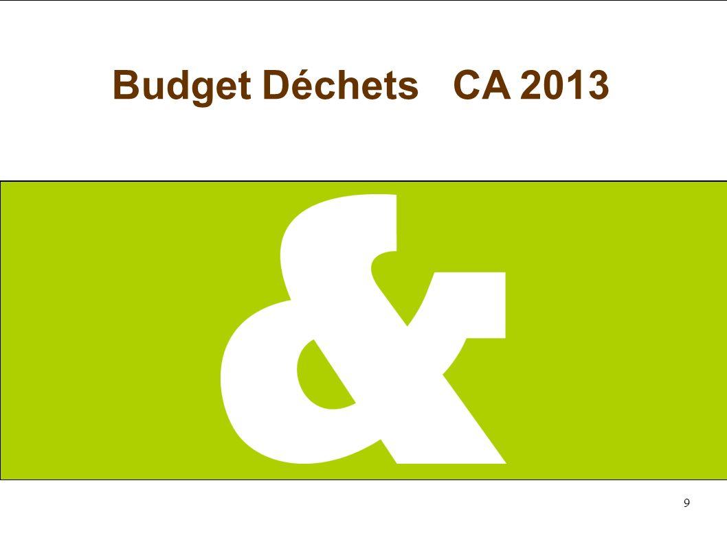 9 Budget Déchets CA 2013