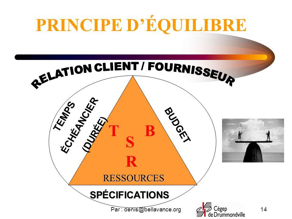 Par : denis@bellavance.org14 PRINCIPE DÉQUILIBRERESSOURCES SPÉCIFICATIONS BUDGET TEMPS ÉCHÉANCIER (DURÉE) TB SRSR