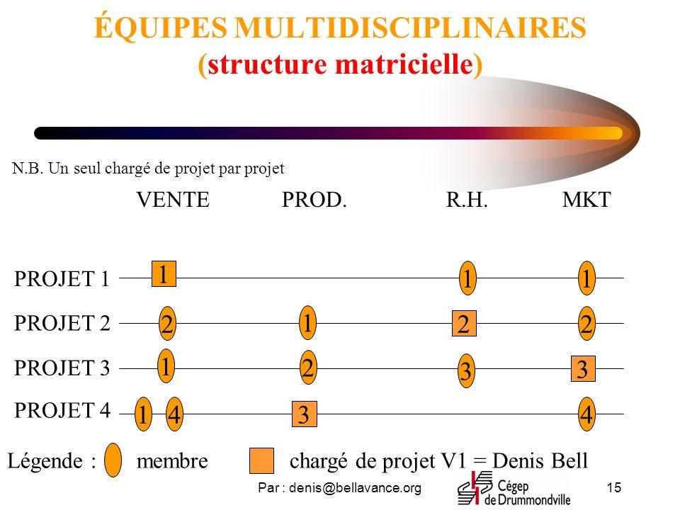 Par : denis@bellavance.org15 ÉQUIPES MULTIDISCIPLINAIRES (structure matricielle) VENTER.H.MKTPROD. PROJET 1 PROJET 2 PROJET 3 PROJET 4 2 1 1 1 2 2 3 4