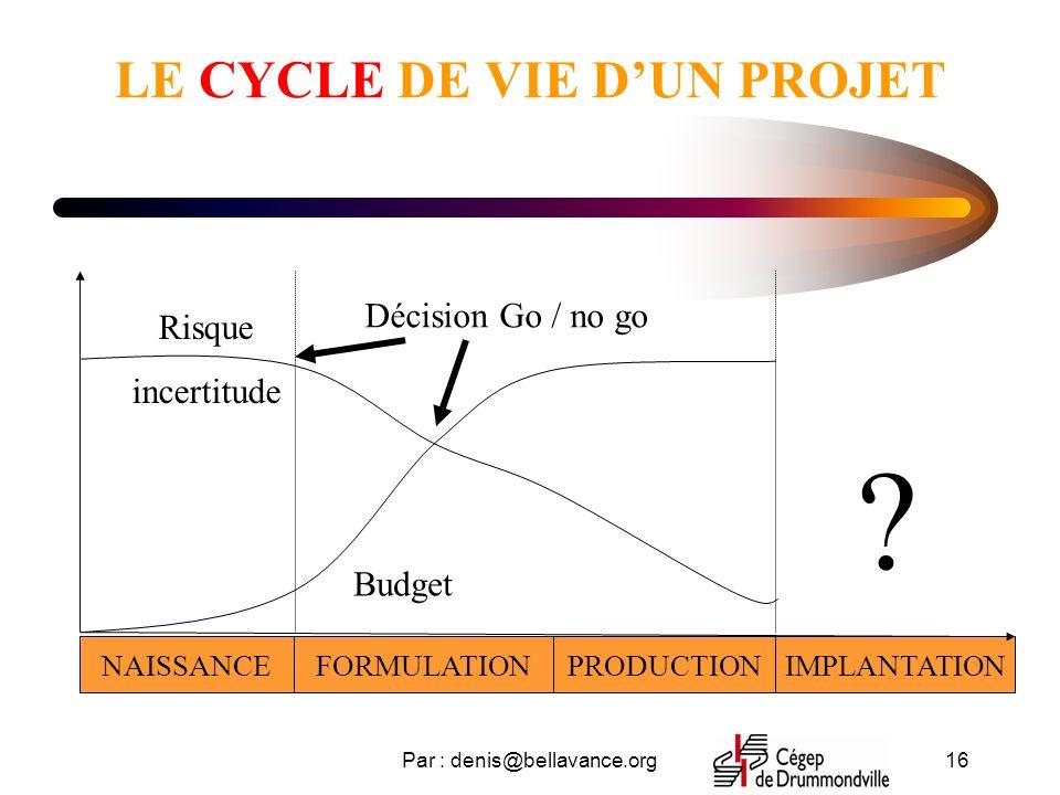 Par : denis@bellavance.org16 LE CYCLE DE VIE DUN PROJET NAISSANCEFORMULATIONPRODUCTIONIMPLANTATION Risque incertitude Budget Décision Go / no go ?