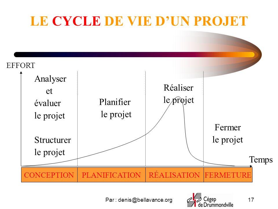Par : denis@bellavance.org17 LE CYCLE DE VIE DUN PROJET CONCEPTIONPLANIFICATIONRÉALISATIONFERMETURE Analyser et évaluer le projet Structurer le projet Planifier le projet Réaliser le projet Fermer le projet EFFORT Temps