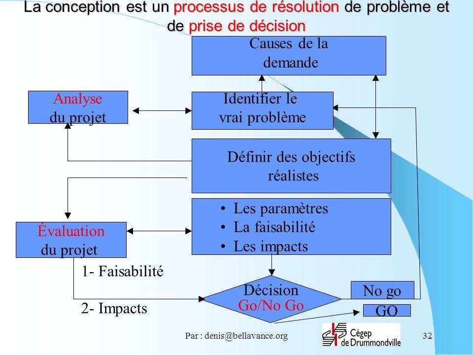 Par : denis@bellavance.org32 La conception est un processus de résolution de problème et de prise de décision Causes de la demande Définir des objecti