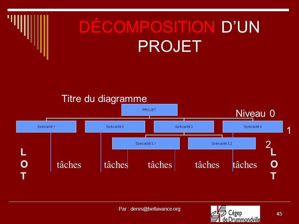 Par : denis@bellavance.org 45 DÉCOMPOSITION DUN PROJET Titre du diagramme tâches LOTLOT LOTLOT Niveau 0 2 1