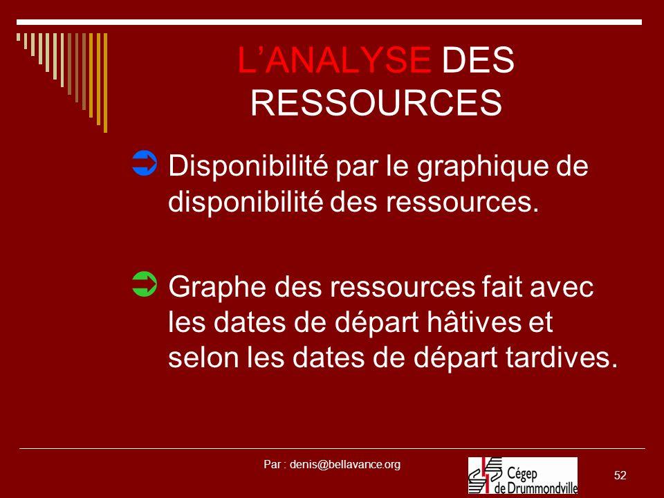 Par : denis@bellavance.org 52 LANALYSE DES RESSOURCES Disponibilité par le graphique de disponibilité des ressources. Graphe des ressources fait avec