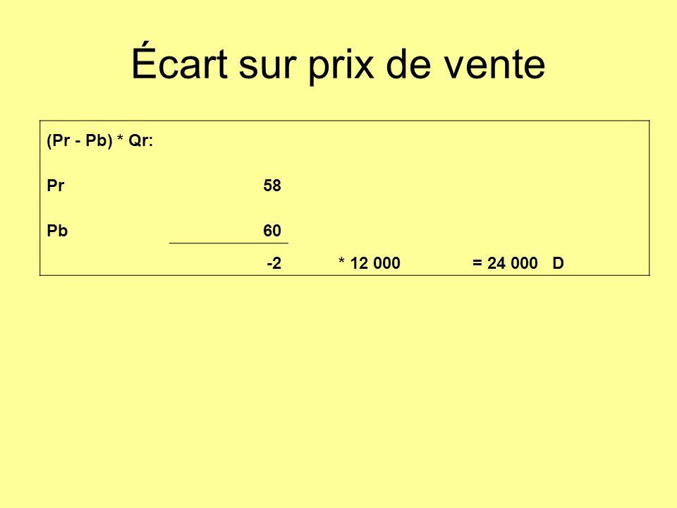 Écart sur prix de vente (Pr - Pb) * Qr: Pr58 Pb60 -2* 12 000= 24 000D