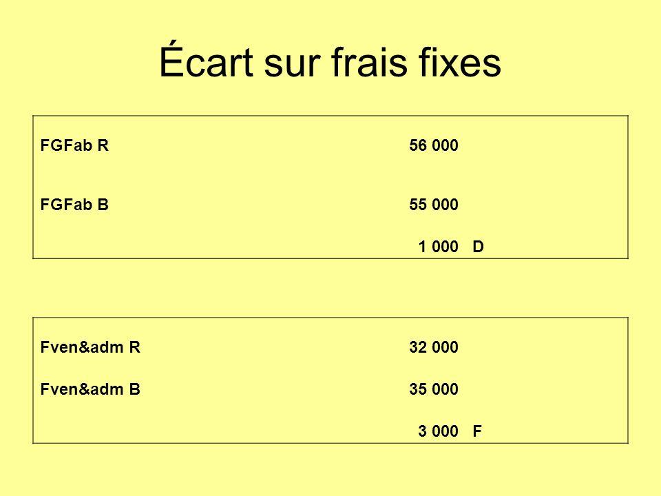Écart sur frais fixes FGFab R 56 000 FGFab B55 000 1 000D Fven&adm R32 000 Fven&adm B35 000 3 000F