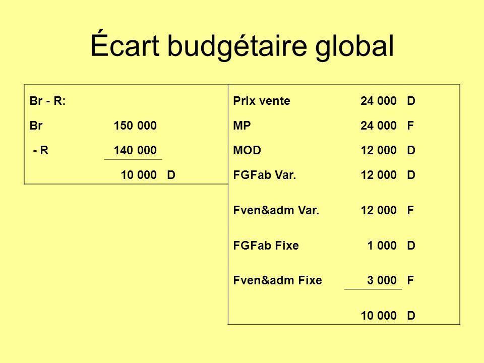 Écart budgétaire global Br - R: Prix vente24 000D Br150 000 MP24 000F - R140 000 MOD12 000D 10 000DFGFab Var.12 000D Fven&adm Var.12 000F FGFab Fixe1 000D Fven&adm Fixe3 000F 10 000D