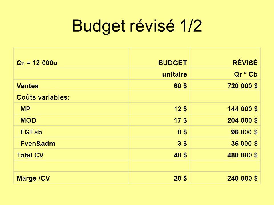 Budget révisé 1/2 Qr = 12 000uBUDGETRÉVISÉ unitaireQr * Cb Ventes60 $720 000 $ Coûts variables: MP12 $144 000 $ MOD17 $204 000 $ FGFab8 $96 000 $ Fven&adm3 $36 000 $ Total CV40 $480 000 $ Marge /CV20 $240 000 $