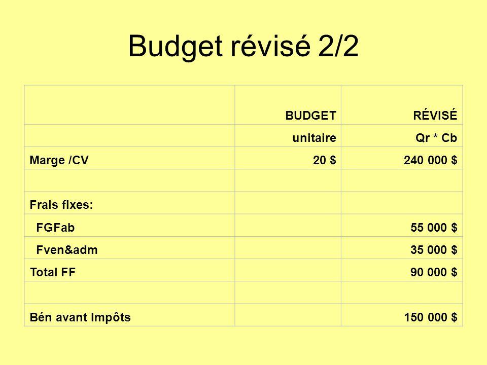 Budget révisé 2/2 BUDGETRÉVISÉ unitaireQr * Cb Marge /CV20 $240 000 $ Frais fixes: FGFab 55 000 $ Fven&adm 35 000 $ Total FF 90 000 $ Bén avant Impôts 150 000 $
