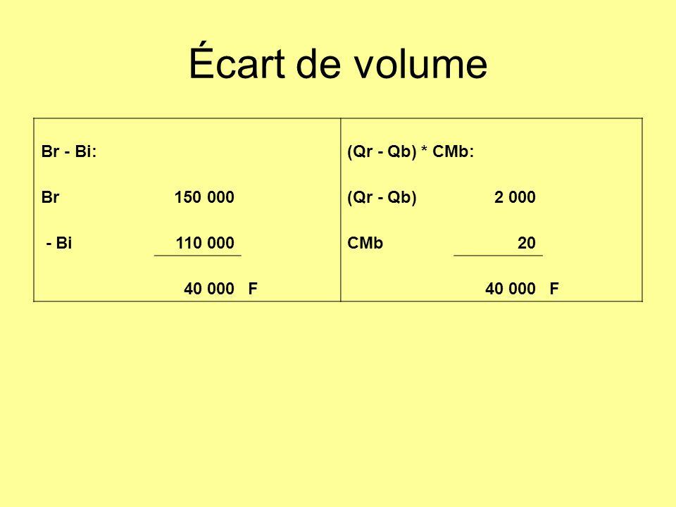 Écart de volume Br - Bi: (Qr - Qb) * CMb: Br150 000 (Qr - Qb)2 000 - Bi110 000 CMb20 40 000F F