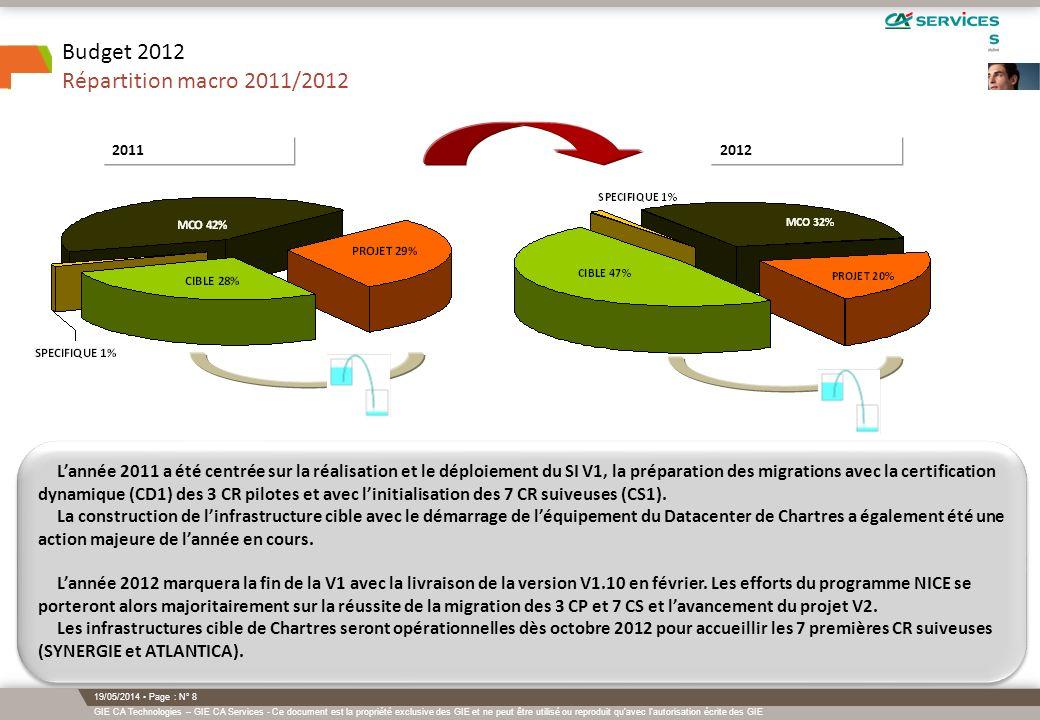 GIE CA Technologies – GIE CA Services - Ce document est la propriété exclusive des GIE et ne peut être utilisé ou reproduit qu avec l autorisation écrite des GIE 19/05/2014 Page : N° 9 Budget 2012 Chemin à parcourir MCO & Cible MCO = 262,2 M CIBLE = 401.4 M Datacenters cibles : 16.5 M Autre cible (yc SIRH) = 384.9 M Réalisations prévues sur 2012 Les budgets de MCO continuent la décroissance entamée en 2010.