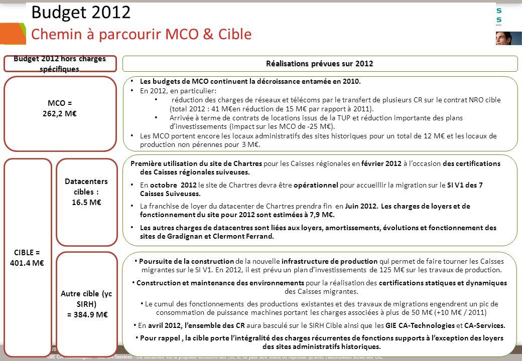 GIE CA Technologies – GIE CA Services - Ce document est la propriété exclusive des GIE et ne peut être utilisé ou reproduit qu avec l autorisation écrite des GIE 19/05/2014 Page : N° 10 Budget 2012 Chemin à parcourir Projet (1/2) PROJET = 127,5 M V1= 14,2 M V2= 59,8 M Les travaux de la V1 ont essentiellement été réalisés en 2011 avec la livraison de 9 versions (dont la V1.6 début Novembre sur laquelle les CR AMT ont migré sans incident).