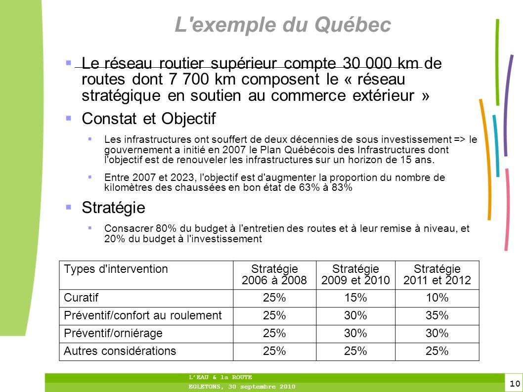 10 10 LEAU & la ROUTE EGLETONS, 30 septembre 2010 L'exemple du Québec Le réseau routier supérieur compte 30 000 km de routes dont 7 700 km composent l