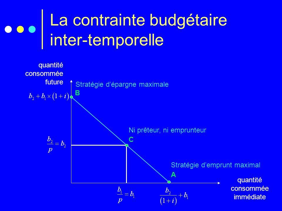 La contrainte budgétaire inter-temporelle quantité consommée future quantité consommée immédiate A B C Stratégie dépargne maximale Stratégie demprunt