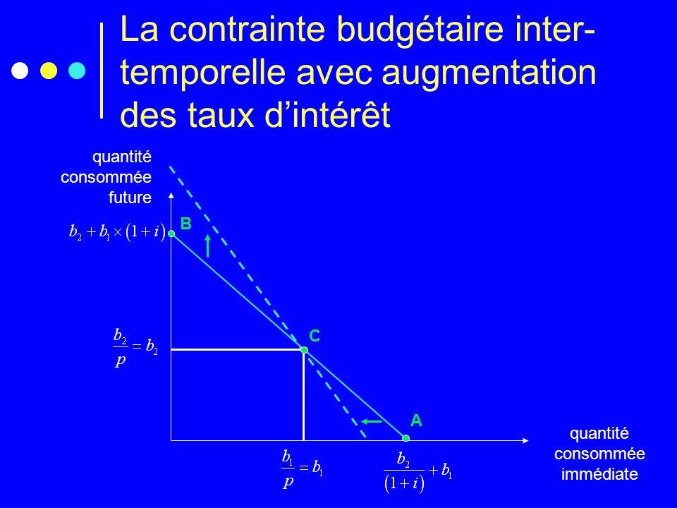La contrainte budgétaire inter- temporelle avec augmentation des taux dintérêt quantité consommée future quantité consommée immédiate A B C