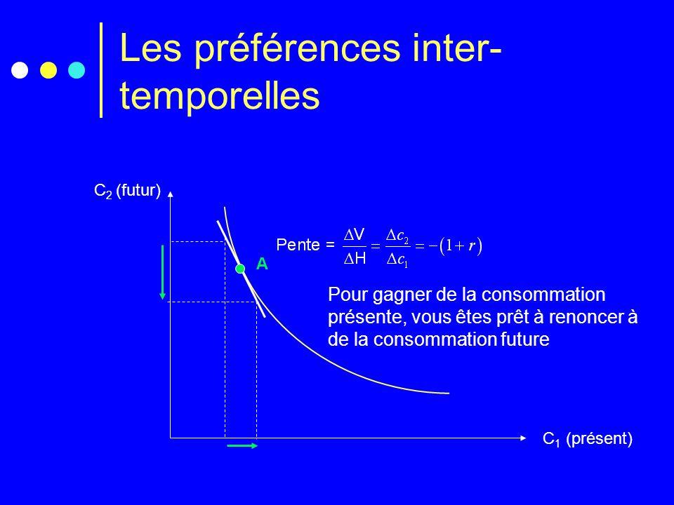 Les préférences inter- temporelles C 2 (futur) C 1 (présent) A Pour gagner de la consommation présente, vous êtes prêt à renoncer à de la consommation