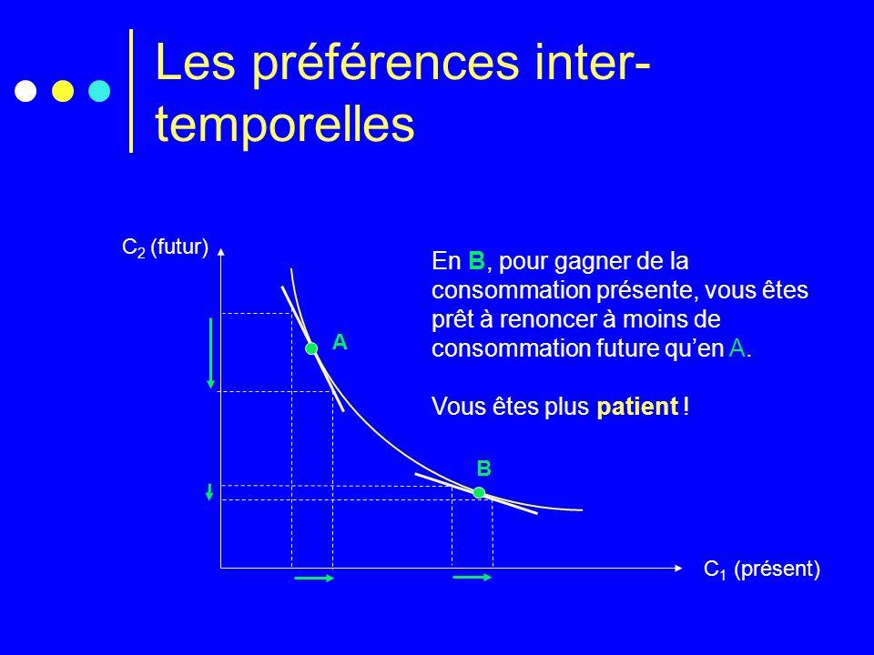 Les préférences inter- temporelles C 2 (futur) C 1 (présent) A B En B, pour gagner de la consommation présente, vous êtes prêt à renoncer à moins de c