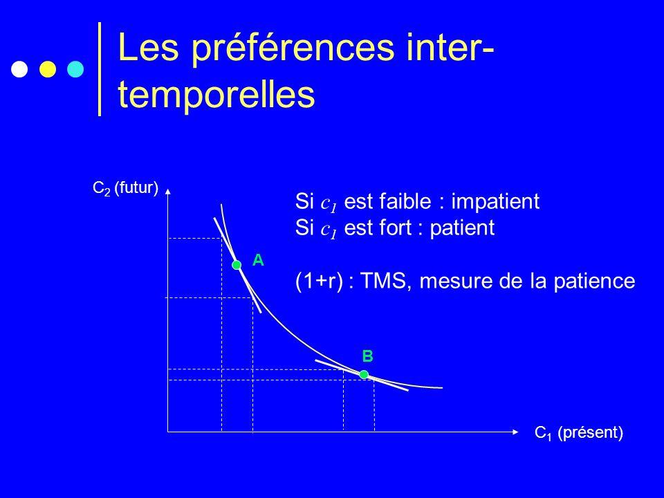 Les préférences inter- temporelles C 2 (futur) C 1 (présent) A B Si c 1 est faible : impatient Si c 1 est fort : patient (1+r) : TMS, mesure de la pat