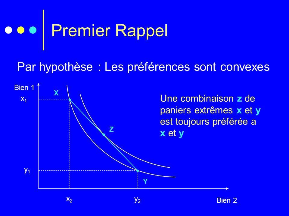 Premier Rappel Par hypothèse : Les préférences sont convexes Bien 1 Bien 2 y1y1 y2y2 Y x1x1 x2x2 X Une combinaison z de paniers extrêmes x et y est to