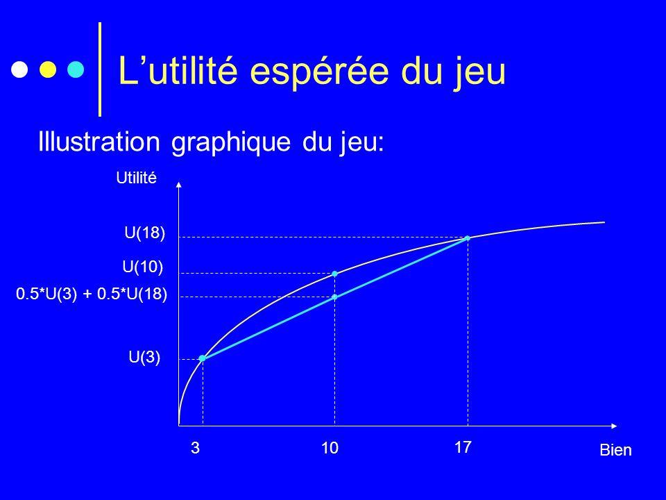 Lutilité espérée du jeu Bien Utilité Illustration graphique du jeu: 3 U(3) 10 U(10) 17 U(18) 0.5*U(3) + 0.5*U(18)