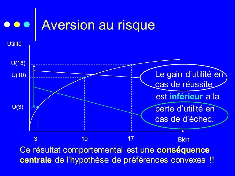Aversion au risque Bien Utilité 3 U(3) 10 U(10) 17 U(18) Le gain dutilité en cas de réussite est inférieur a la perte dutilité en cas de déchec. Ce ré
