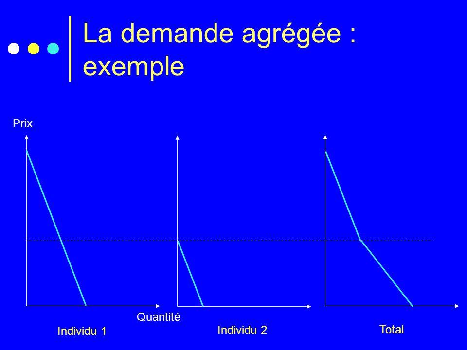 La demande agrégée : exemple Prix Quantité Individu 1 Individu 2 Total