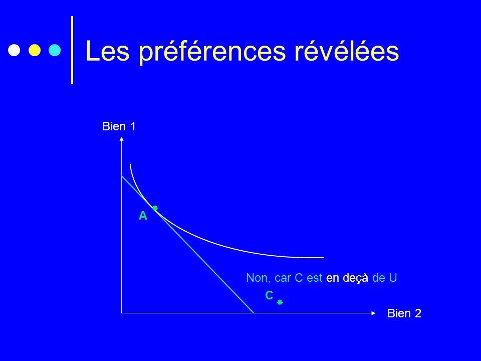 Les préférences révélées Bien 1 Bien 2 Non, car C est en deçà de U A C