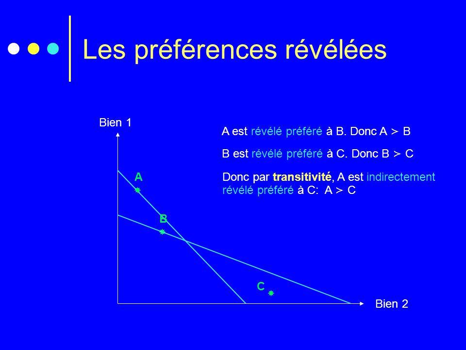 Les préférences révélées Bien 1 Bien 2 A B A est révélé préféré à B. Donc A B C B est révélé préféré à C. Donc B C Donc par transitivité, A est indire