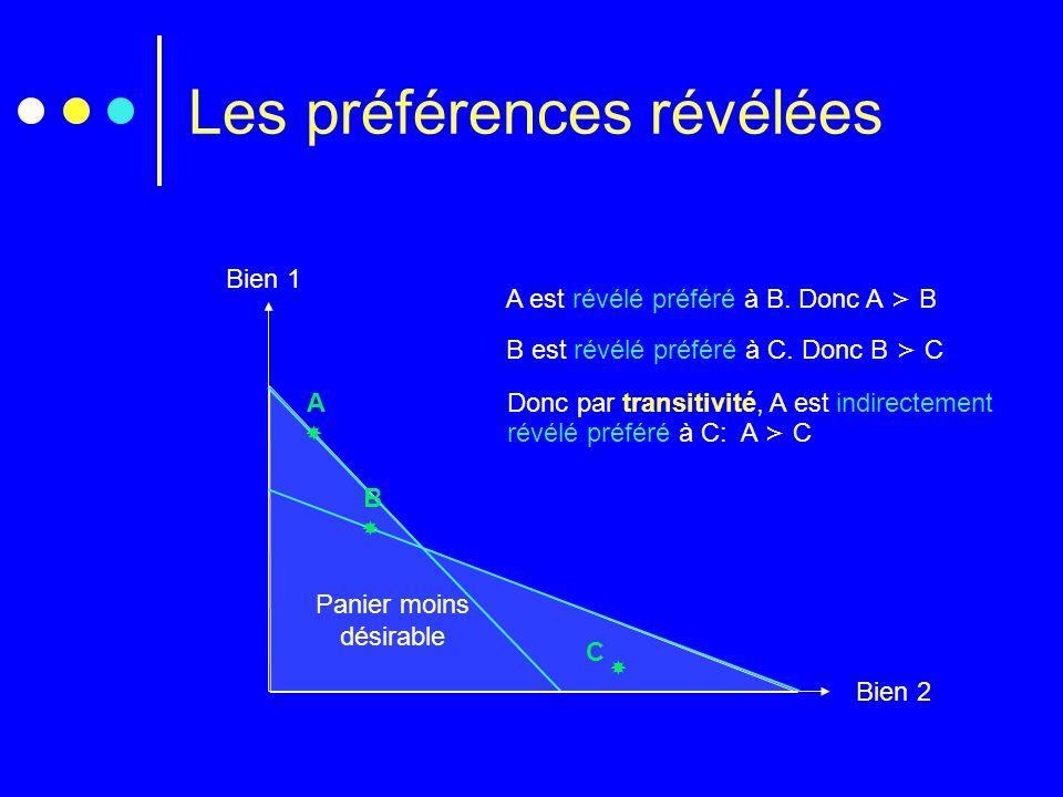 Panier moins désirable Les préférences révélées Bien 1 Bien 2 A est révélé préféré à B. Donc A B B est révélé préféré à C. Donc B C Donc par transitiv