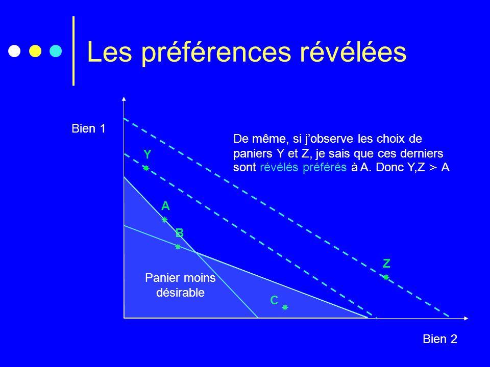 Les préférences révélées Bien 1 Bien 2 C A B Y Z Panier moins désirable De même, si jobserve les choix de paniers Y et Z, je sais que ces derniers son