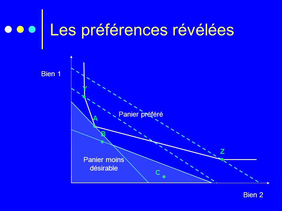 Les préférences révélées Bien 1 Bien 2 C A B Y Z Panier préféré Panier moins désirable