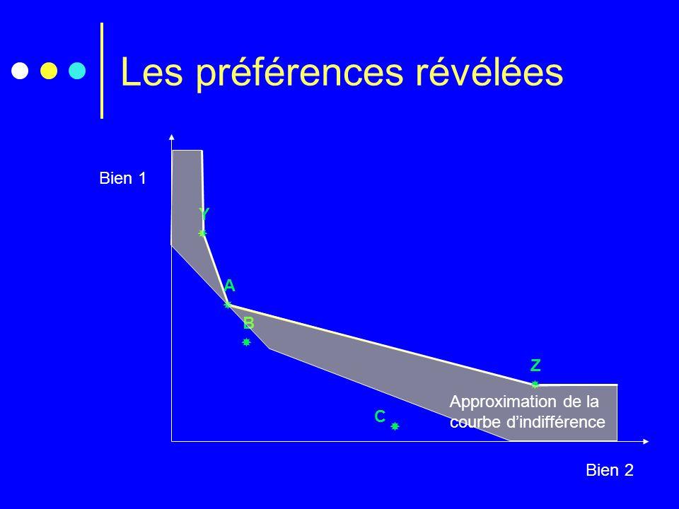 Les préférences révélées Bien 1 Bien 2 C A B Y Z Approximation de la courbe dindifférence