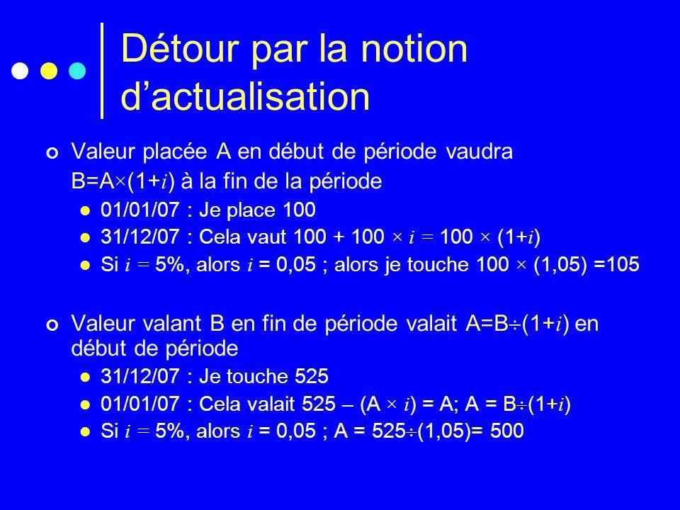 Détour par la notion dactualisation Valeur placée A en début de période vaudra B=A × (1+ i ) à la fin de la période 01/01/07 : Je place 100 31/12/07 :