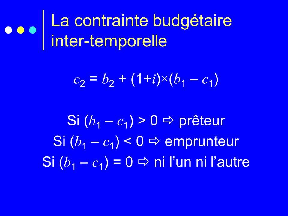 La contrainte budgétaire inter-temporelle La contrainte budgétaire égalise le budget inter-temporel total B avec les consommation inter- temporelles totales C : B = C Or on peut les exprimer de deux manières, en valeur de début ou de fin de période.