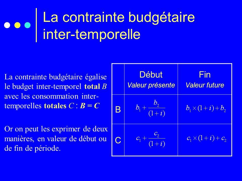 La contrainte budgétaire inter-temporelle B = CB = C Contrainte budgétaire exprimée en valeur actuelle Contrainte budgétaire exprimée en valeur future Contrainte budgétaire générique