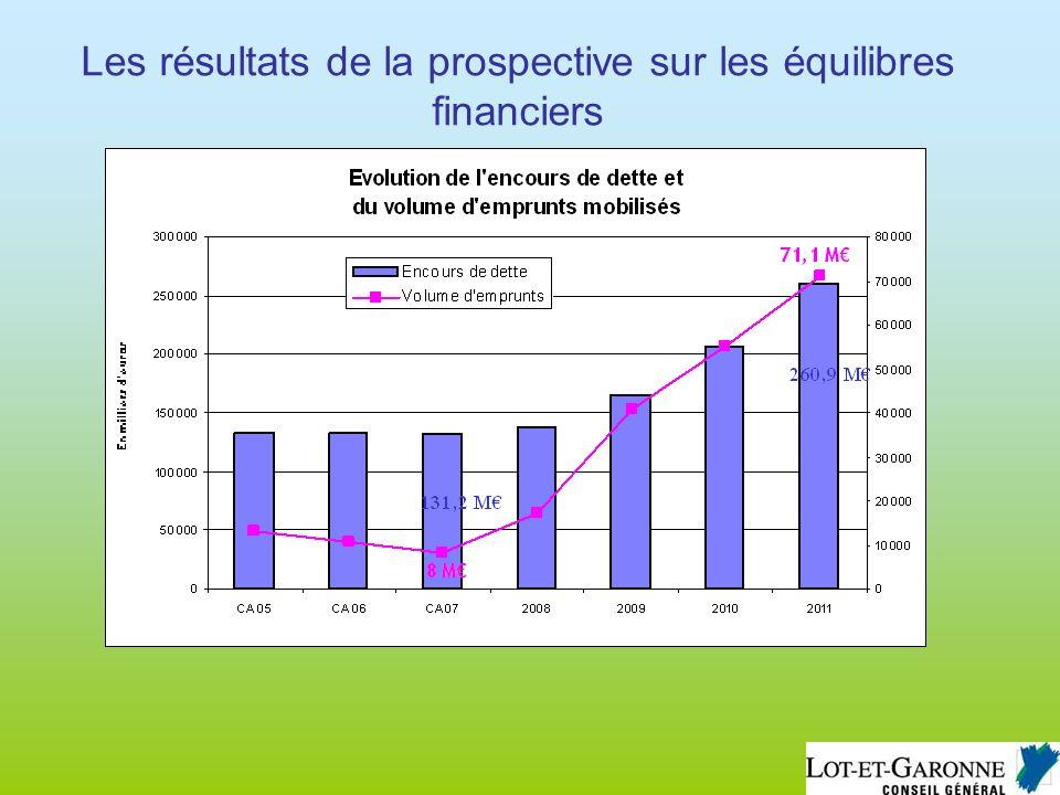 Les résultats de la prospective sur les équilibres financiers
