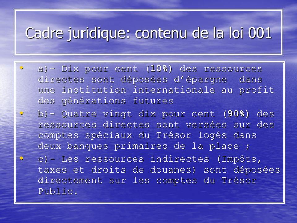 Cadre juridique: contenu de la loi 001 a)- Dix pour cent (10%) des ressources directes sont déposées dépargne dans une institution internationale au p