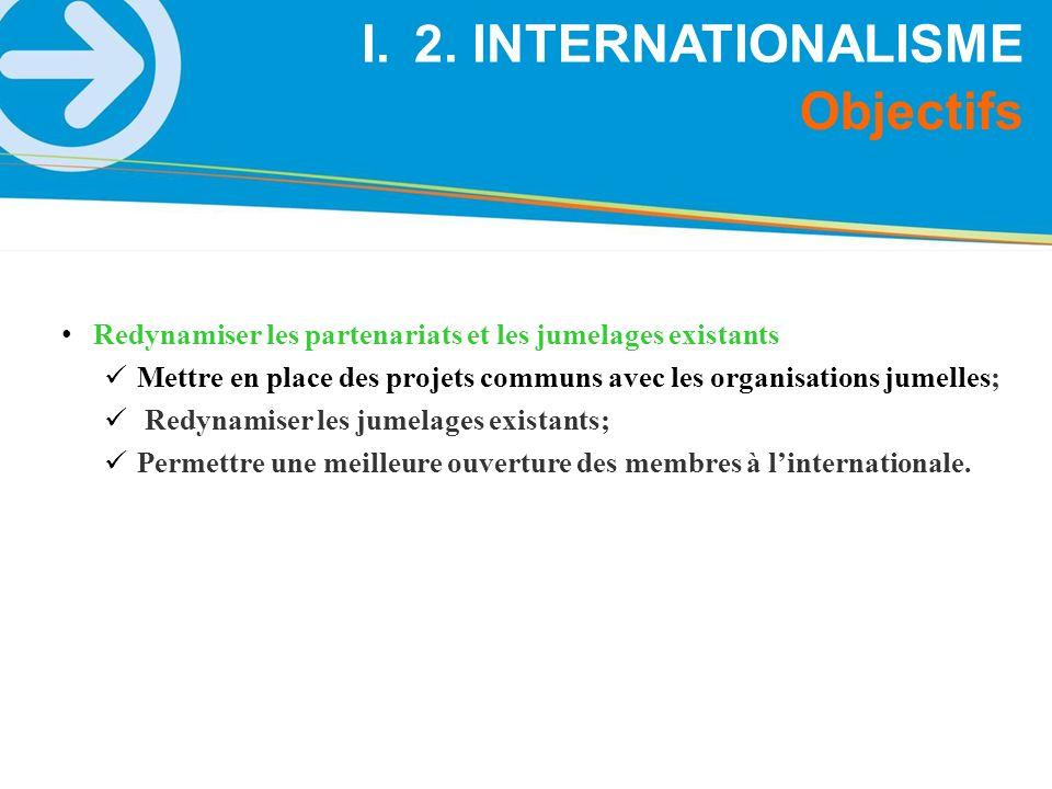 Objectifs I.2. INTERNATIONALISME Redynamiser les partenariats et les jumelages existants Mettre en place des projets communs avec les organisations ju