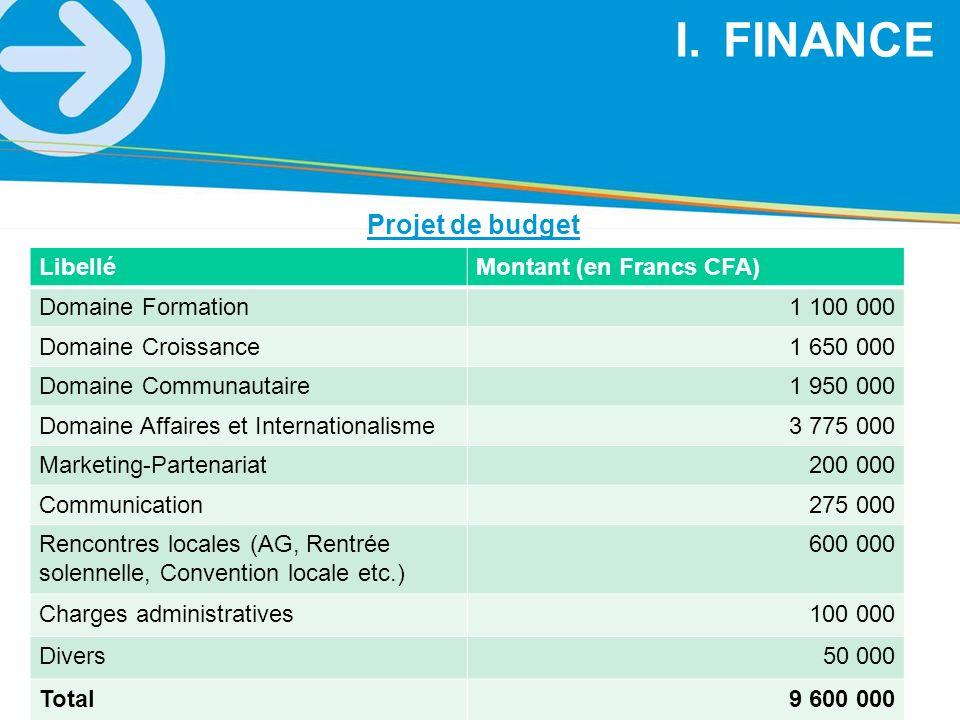 Projet de budget LibelléMontant (en Francs CFA) Domaine Formation1 100 000 Domaine Croissance1 650 000 Domaine Communautaire1 950 000 Domaine Affaires