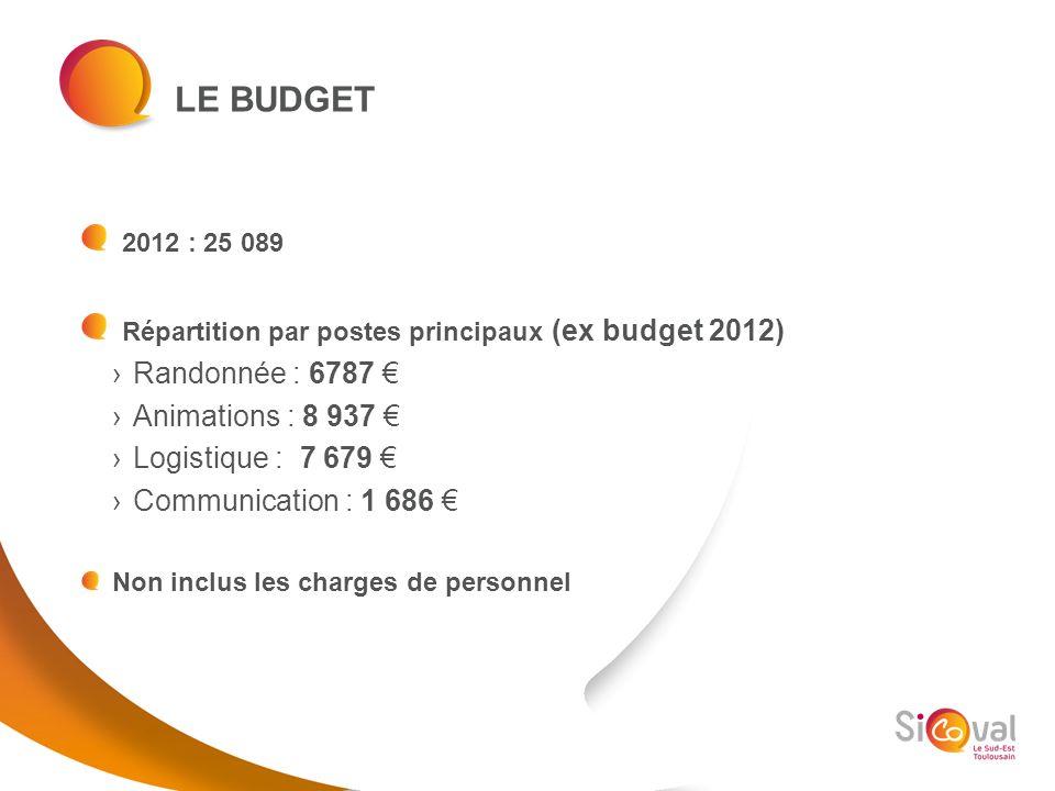 LE BUDGET 2012 : 25 089 Répartition par postes principaux (ex budget 2012) Randonnée : 6787 Animations : 8 937 Logistique : 7 679 Communication : 1 68